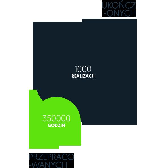 5499adf6e18168 Nasz zespół przepracował już ponad 350 000 godzin tworząc strony internetowe .